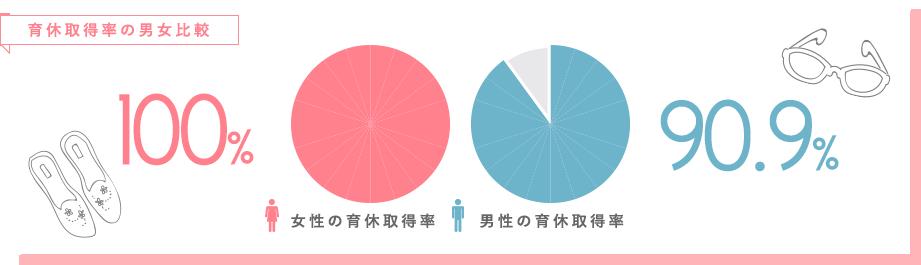 育休取得率の男女比較
