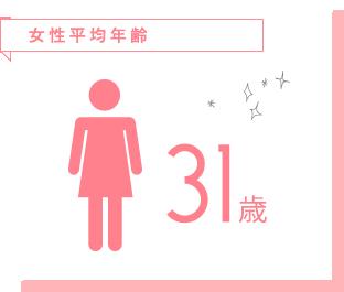 女性平均年齢