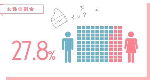 女性の割合