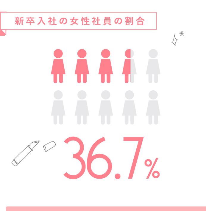 新卒入社の女性社員の割合